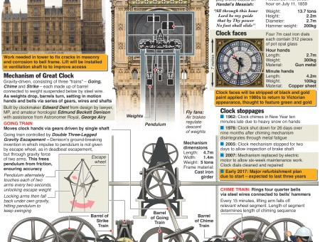Big Ben falls silent – Great Clock undergoing repairs – an annotated infographic