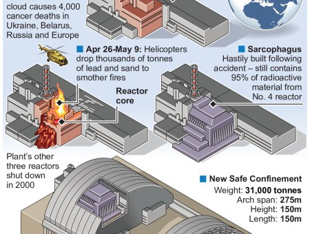 New Safe Containment steel dome to seal off radiation @Chernobyl – an annotated infographic