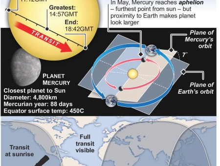 Transit of Mercury – tiny planet to cross the face of the Sun on 9 May – an annotated infographic
