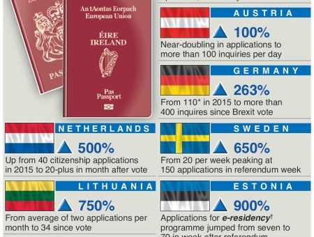 Right, that's it, I'm leaving the country – #Brexit triggers EU citizenship surge – an annotated infographic