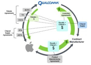 Apple escalates Qualcomm battle