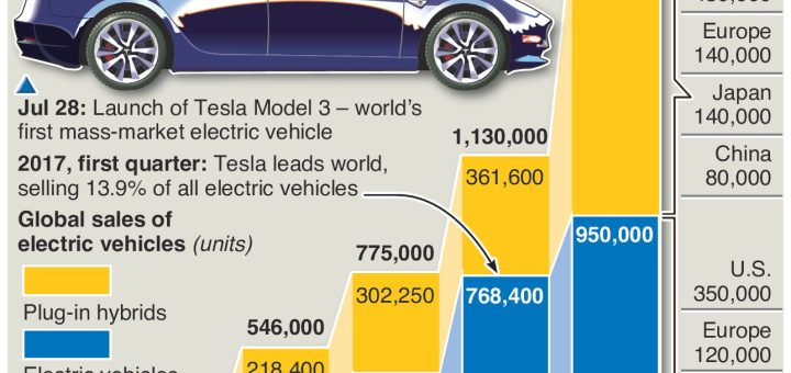 #ElectricVehicles – the dawn of a new age – an annotated infographic
