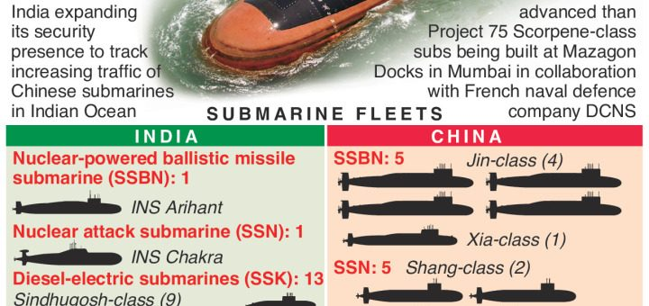 #India buys six stealth submarines – an annotated infographic