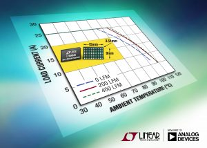 LTM4645 25A step-down module regulator