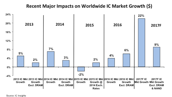 Chip market to grow 22%, says IC Insights