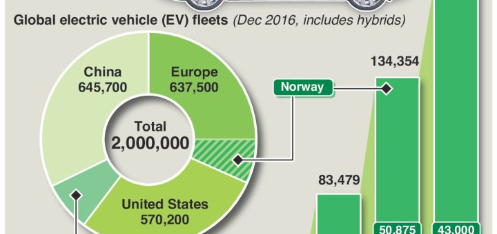 """Norway seeks """"Tesla tax"""" on electric cars – an annotated infographic"""