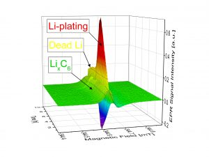 TUM reduces risk of lithium plating