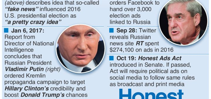 US #FakeNews timeline – Trump, Putin, Facebook and Mueller – an annotated infographic