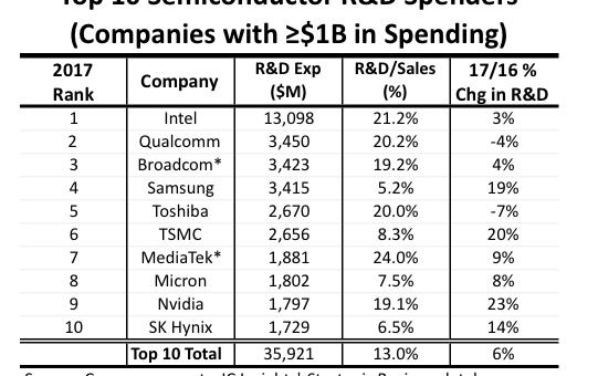 Top Ten R&D spenders increased spend by 6% last year