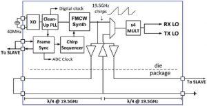 ISSCC: 80GHz automotive radar on one chip