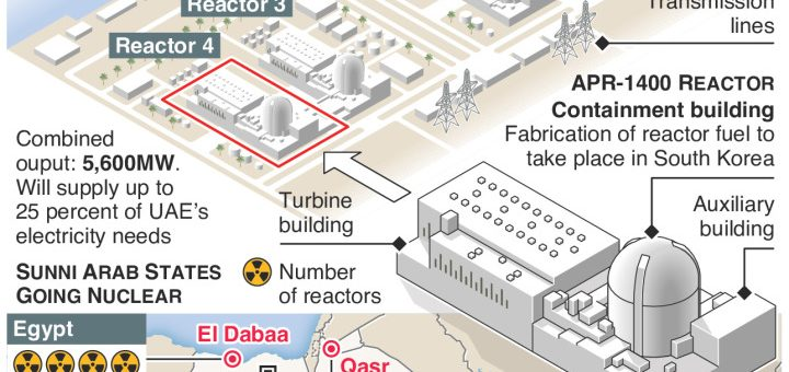 UAE to open Arab world's first nuclear power plant – an annotated infographic