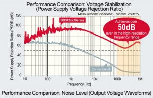 Low-noise LDOs for Hi-Fi circuits up to 1A