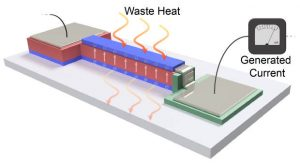 New twist on old technique could extract electricity from low-grade heat