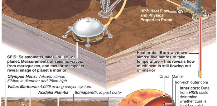 InSight spacecraft to study interior of Mars – an annotated infographic