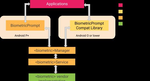 Android P gets stronger biometrics via BiometricPrompt API