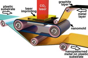 Printer for plasmonic structures works at room temperature