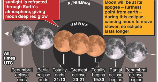 Longest lunar eclipse this century coming up in late July – an annotated infographic