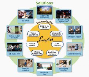 Socionext adds acoustics IPs
