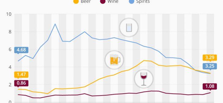 SHOCK: Russkies Drink Less Vodka