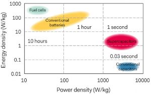 Will supercapacitors supersede batteries?